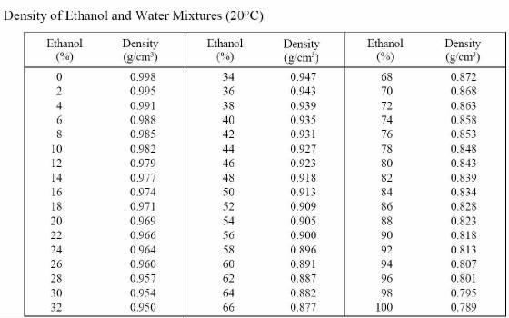 Density of Ethanol Water Mixture